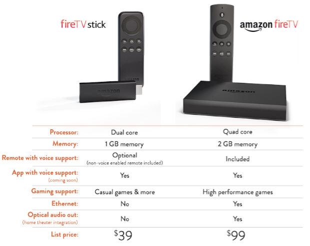 Amazon Fire TV vs Fire TV Stick